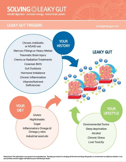 Is Your Gut Leaking?
